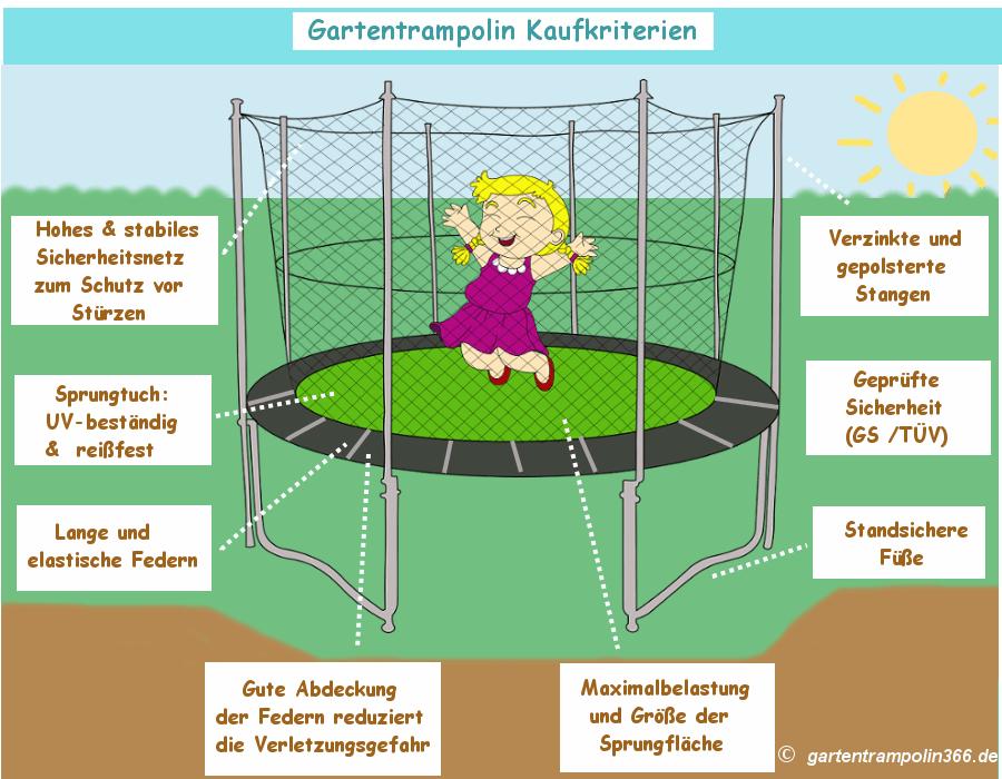 Gartentrampolin Kaufkriterien