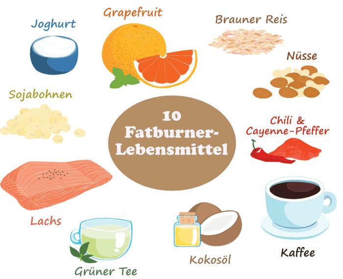 10 Fatburner Lebensmittel