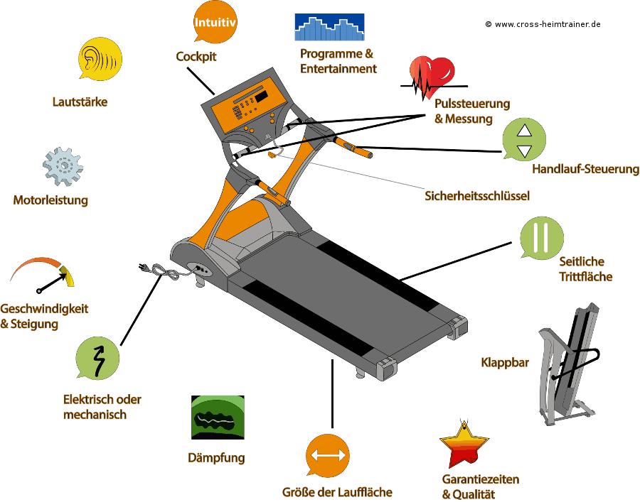 Laufband Test Kriterien