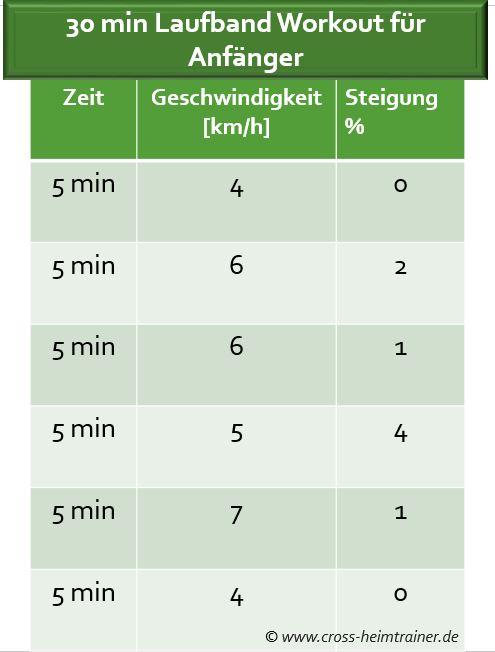 Laufband Trainingsplan Anfänger 30 Minuten