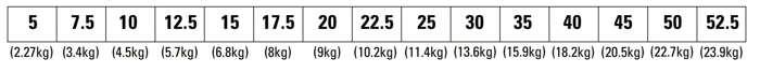 BOWFLEX SELECTTECH 552I HANTELN Gewichtseinstellungen in Pfund und die Entsprechung unten in kg