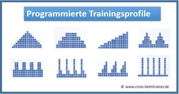 Ergometer Trainingsprofile Programme