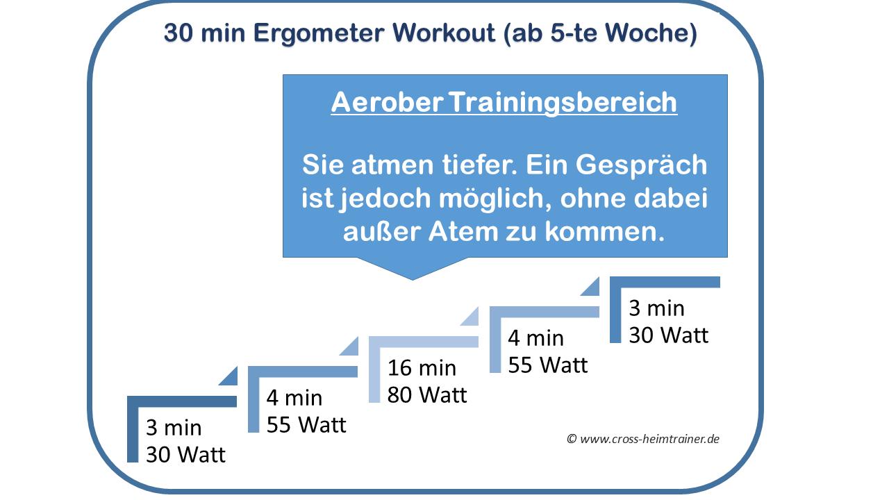 Ergometer Trainingsplan 30 Minuten