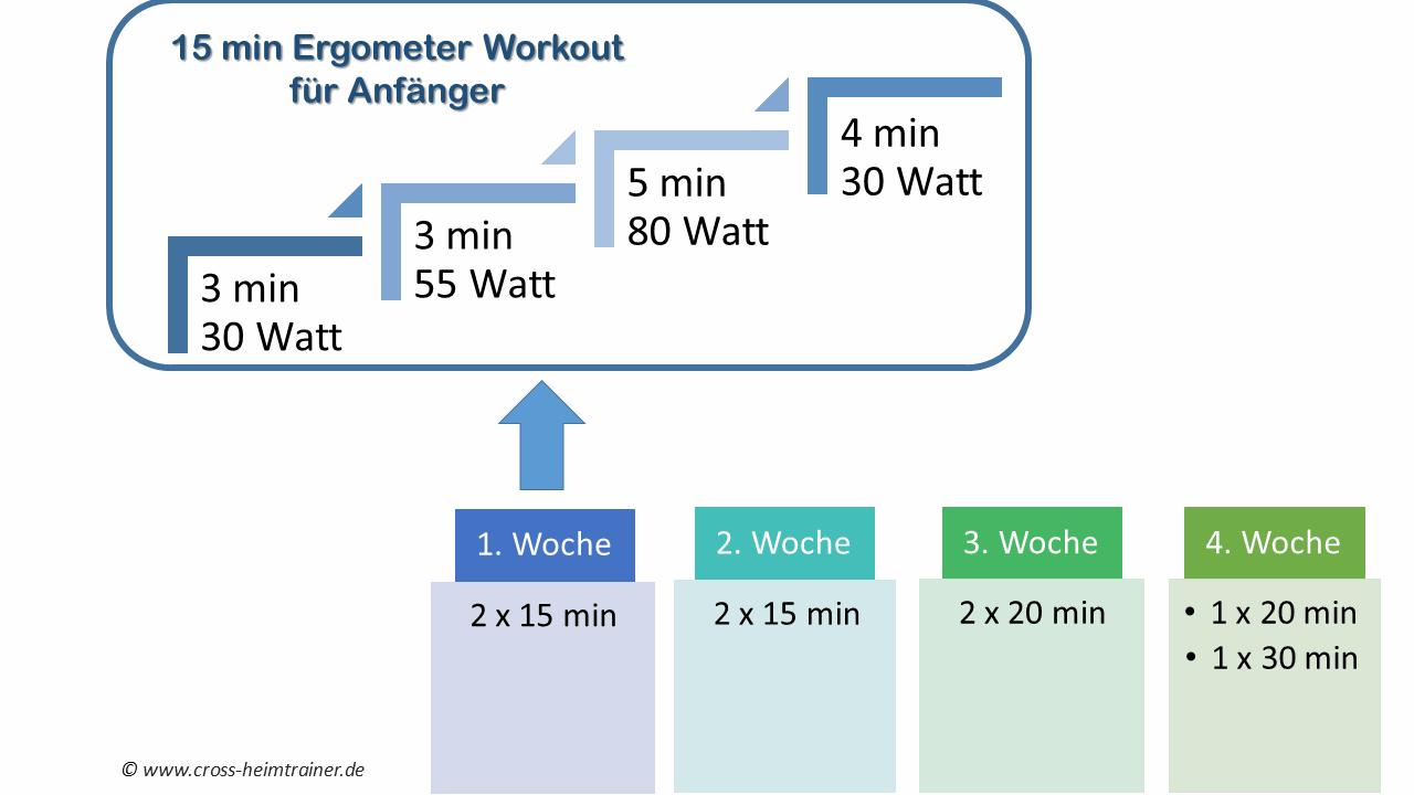 ergometer trainingspl ne f r anf nger welche watt leistung ist f r anf nger geeignet. Black Bedroom Furniture Sets. Home Design Ideas