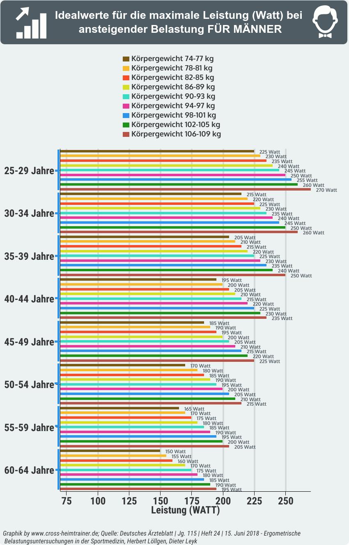Ergometer Watt Werte nach Alter und Gewicht - Tabelle für Männer