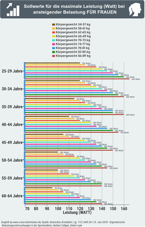 Ergometer Watt Werte nach Alter und Gewicht - Tabelle für Frauen